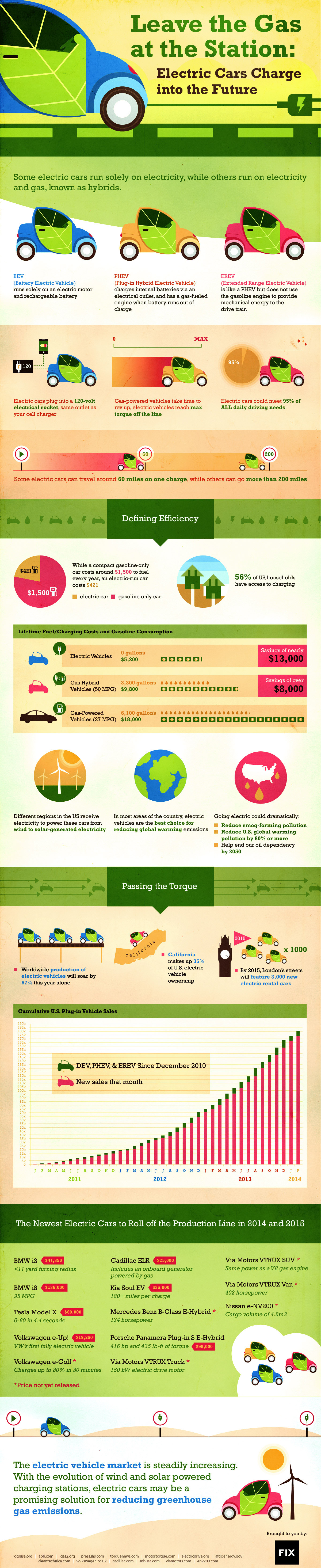 Infographic Hybrids Vs Electric Vehicles Plug In