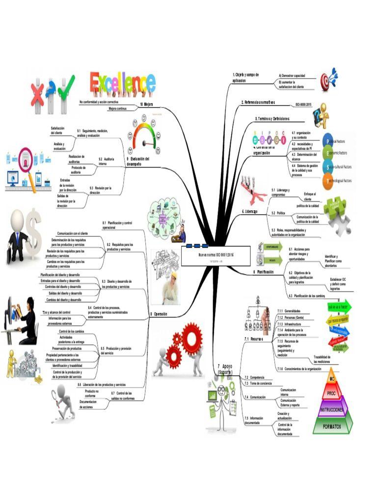 Mapa Conceptual De La Norma Iso 9001 2015 Mapa Mental Plantilla De Mapa Mental Mapas Mentales