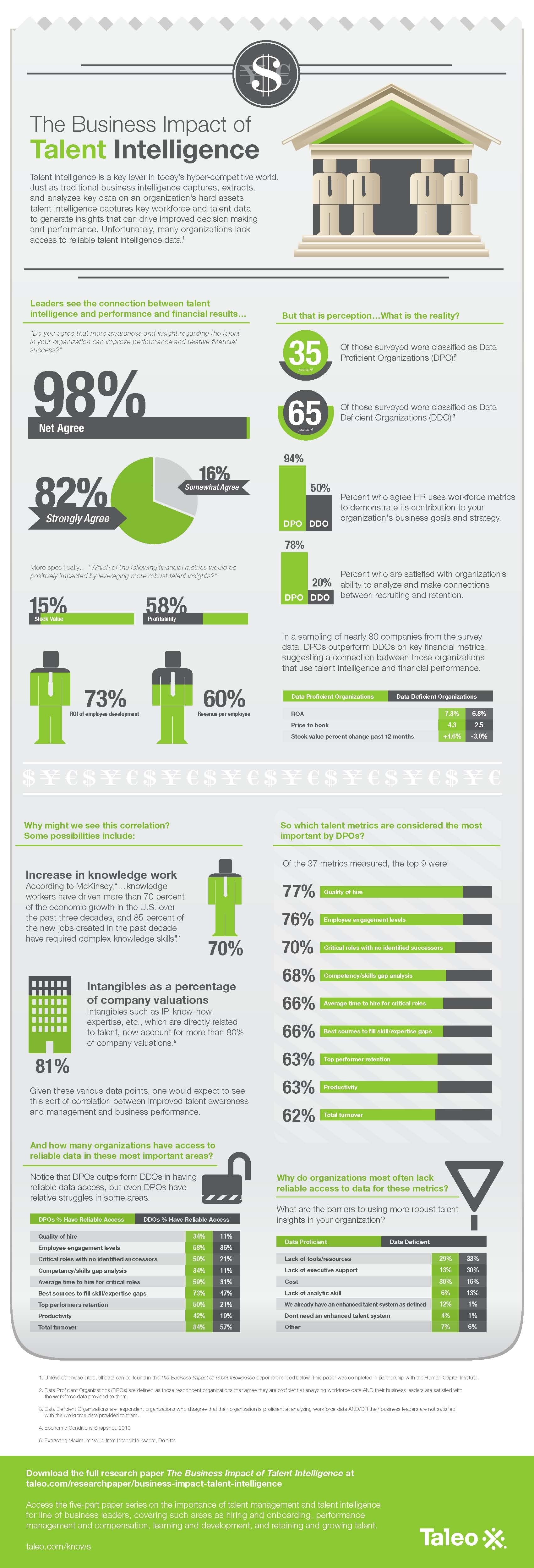 business infographics the business impact of talent business