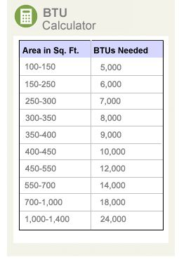 Btu calculator chart to figure out which size air How to calculate room size in square feet