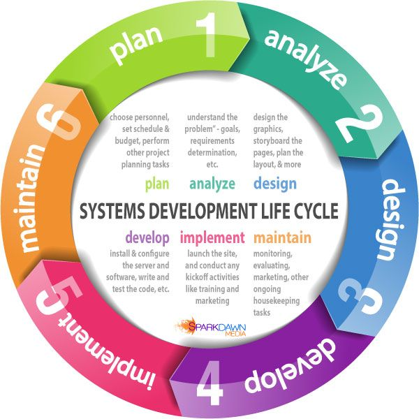 systems development life cycle and information The five phases of systems development life cycle  describe the five phases in a generic system development life cycle, which include: initiation.