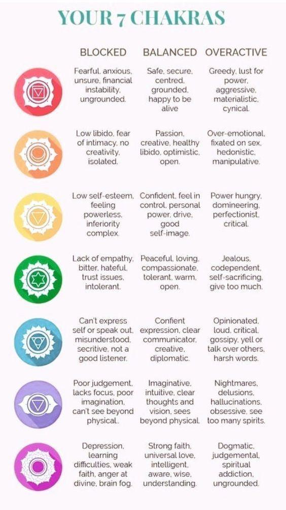 Balance Chakras for Body & Mind Rejuvenation