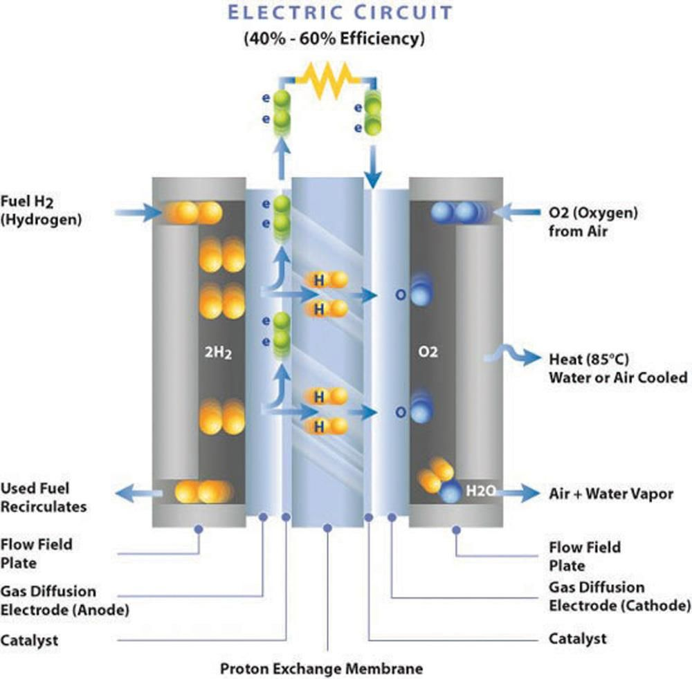 medium resolution of pem fuel cell schematic pem fuel cells methanol fuel hydrogen pem fuel cell short circuit