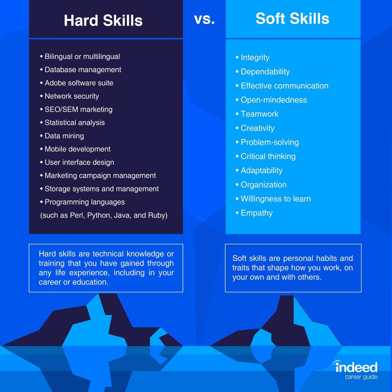 World Economic Forum On Twitter Soft Skills Resume Skills Work Skills