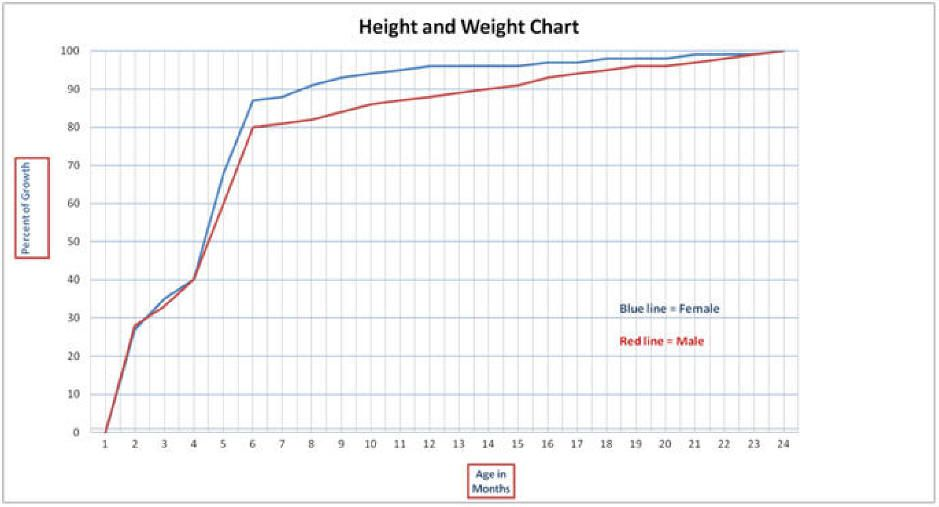 Monthly Height And Weight Chart Weight Charts Height And Weight