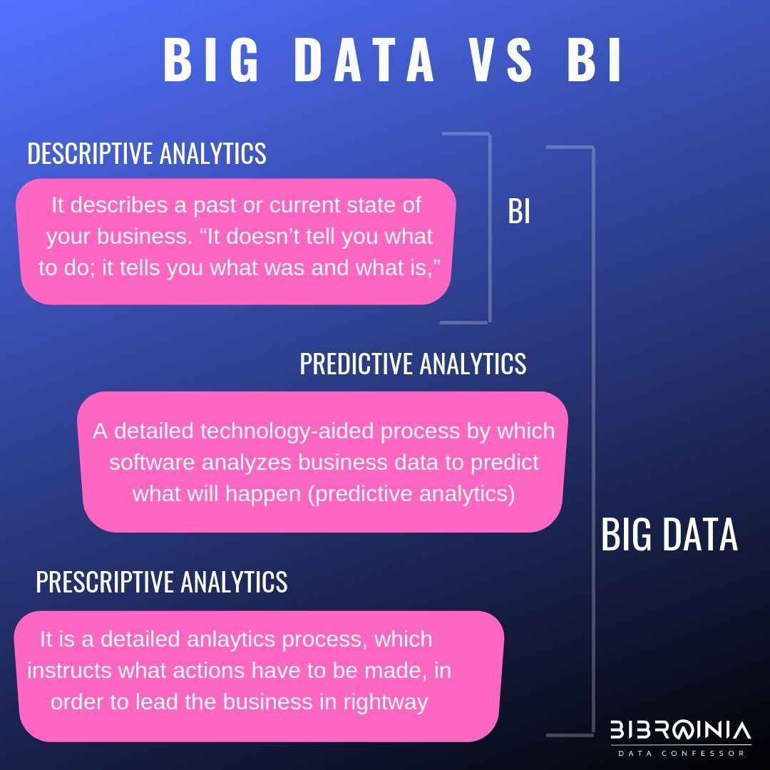 Difference Between Big Data And Bi Big Data Business Intelligence Big Data Infographic