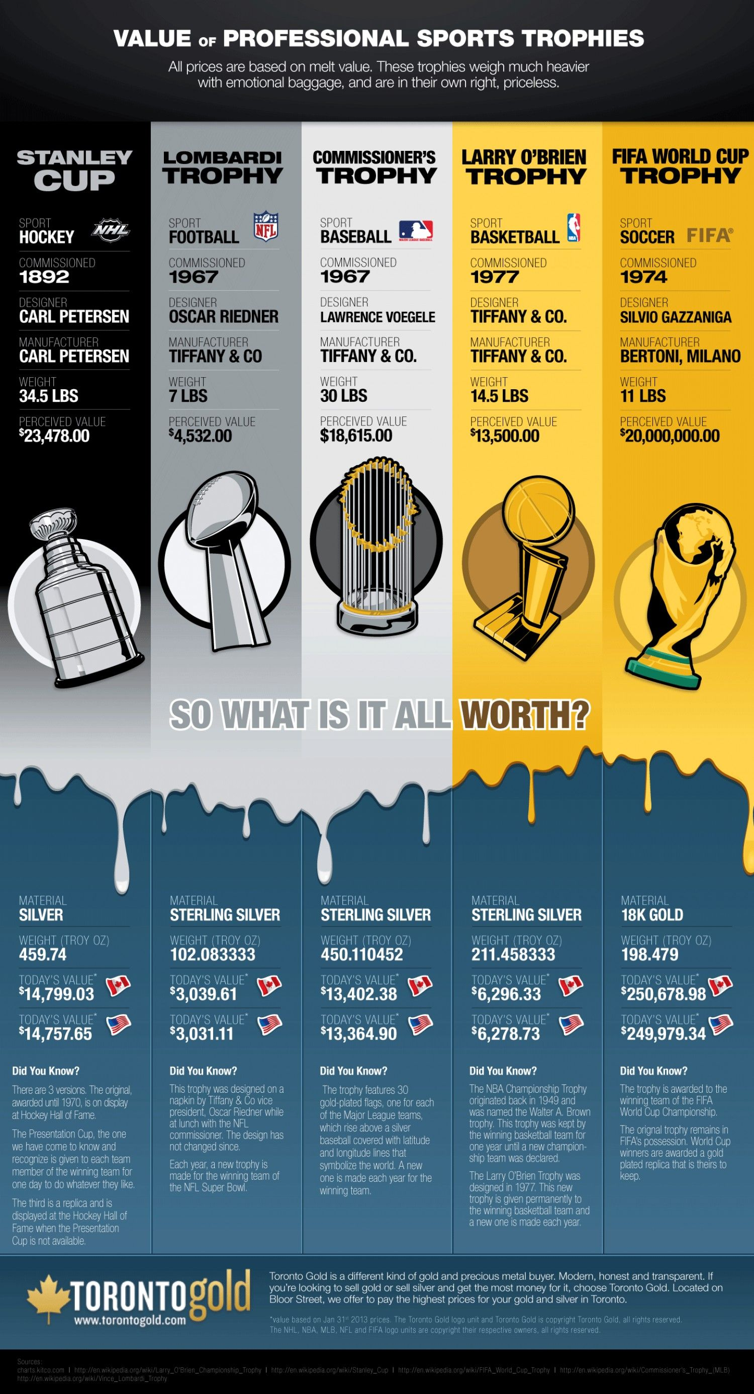 Value Of Professional Sports Trophies Infographic Reading Boards