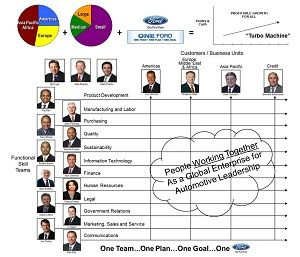 Ford motor company organizational structure organizational for Ford motor company leadership