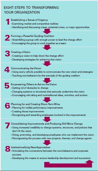 Kotter's 8 Steps for Change | Articles