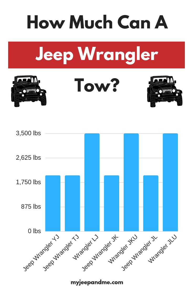 Towing Capacity How Much Can A Jeep Wrangler Tow Yj Tj Tju Lj