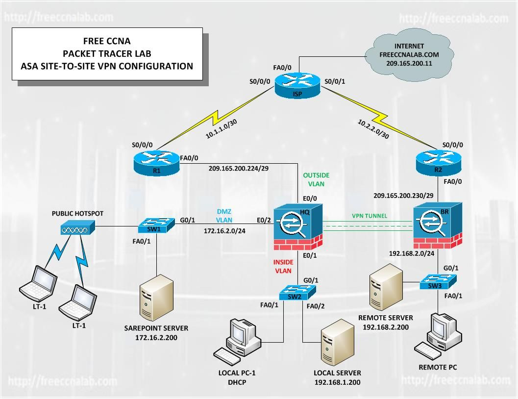 Cisco Asa Packet Tracer Site To Site Vpn