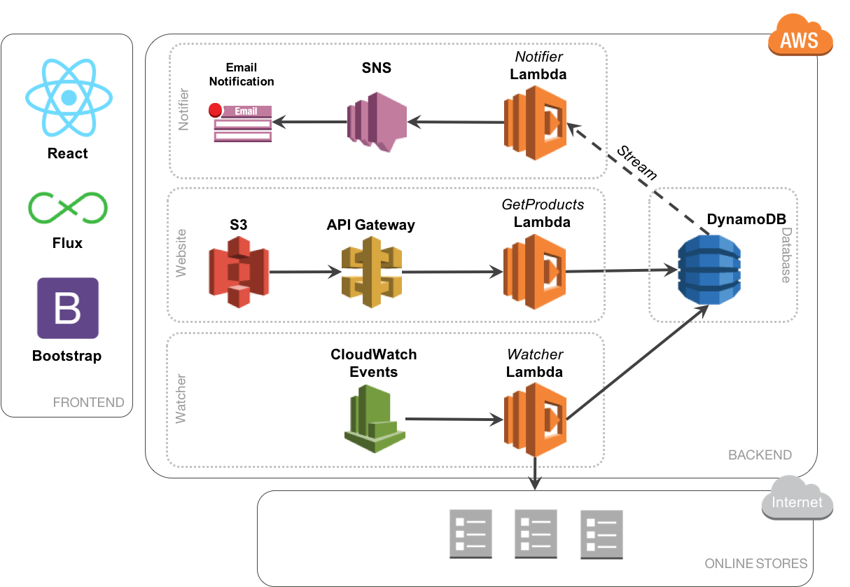 Serverless system architecture using AWS, Reactjs and Node js