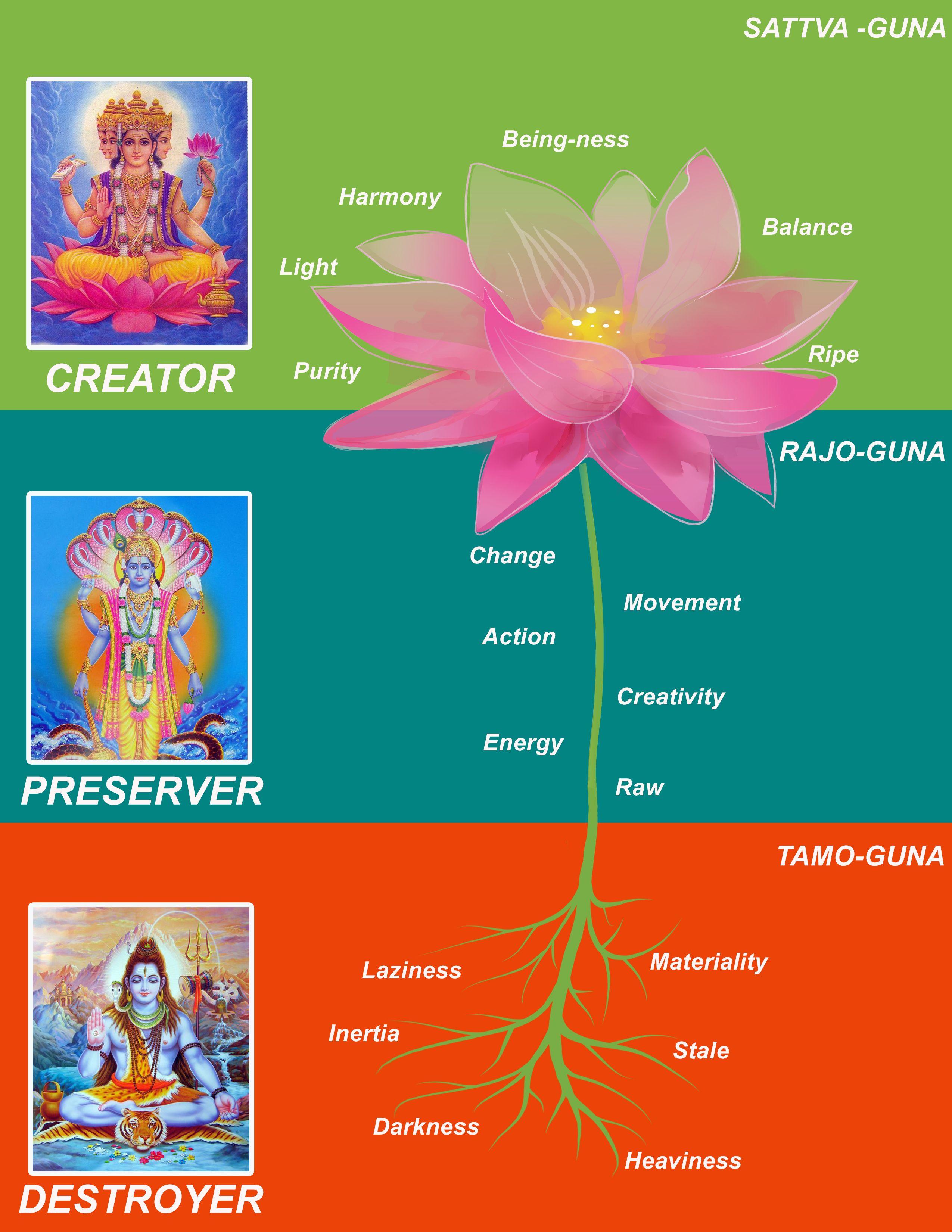 The Three Gunas Sattva Rajo And Tamo Sister Science Heal Your Mind Yoga Veda Ananda Yoga Ayurveda Yoga Yoga Sutras
