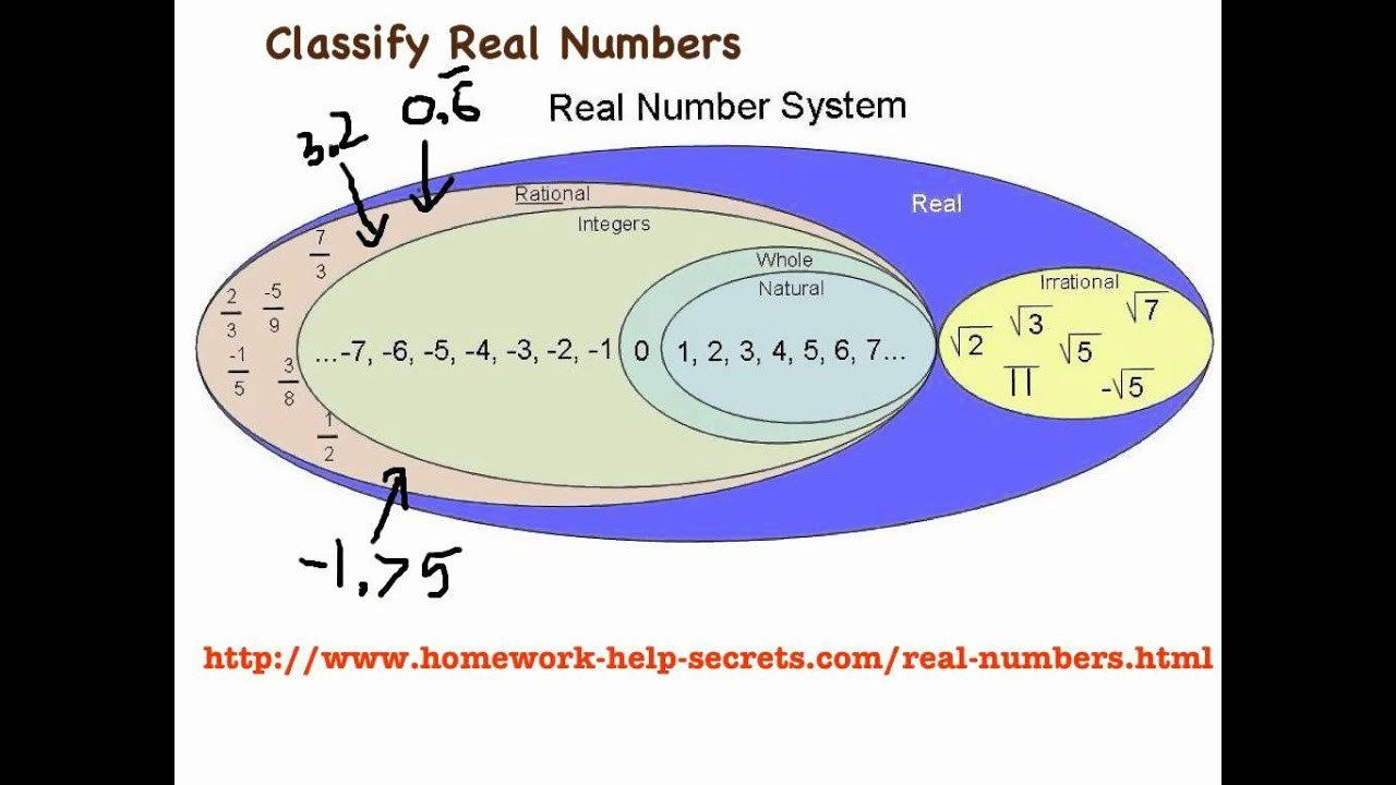 Classify Real Numbers Worksheet Classifying Numbers Chart Vepan In 2020 Number Worksheets Kids Worksheets Printables Real Numbers