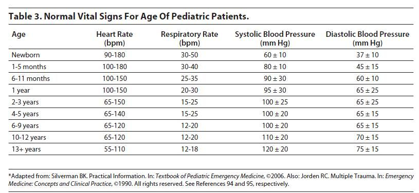 Pediatric vital sign ranges chart from family practice notebook