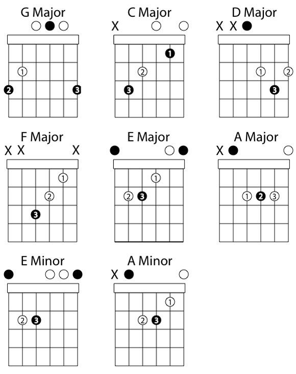 8 Chords You Must Know Free Guitar Lessons Worship Chords Guitar Lessons Guitar Lessons For Beginners