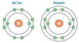 Confusión Enlaces Químicos | Educación en Química Blog | Química CC | Scoop.it