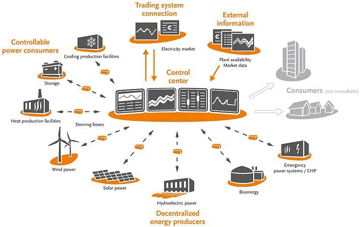 Artificial Intelligence Paves Way For First Virtual Power Plant Vpp Artificial Neural Network Artificial Intelligence Artificial Intelligence Technology