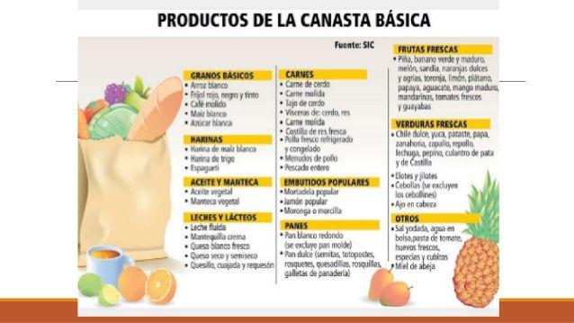 Resultado De Imagen Para Canasta Familiar Definicion Canasta Familiar Canastas Dulce De Naranja