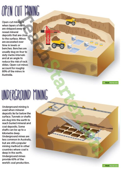 Mining Posters - Open Cut and Underground Mining | Teaching Resources - Teach Starter