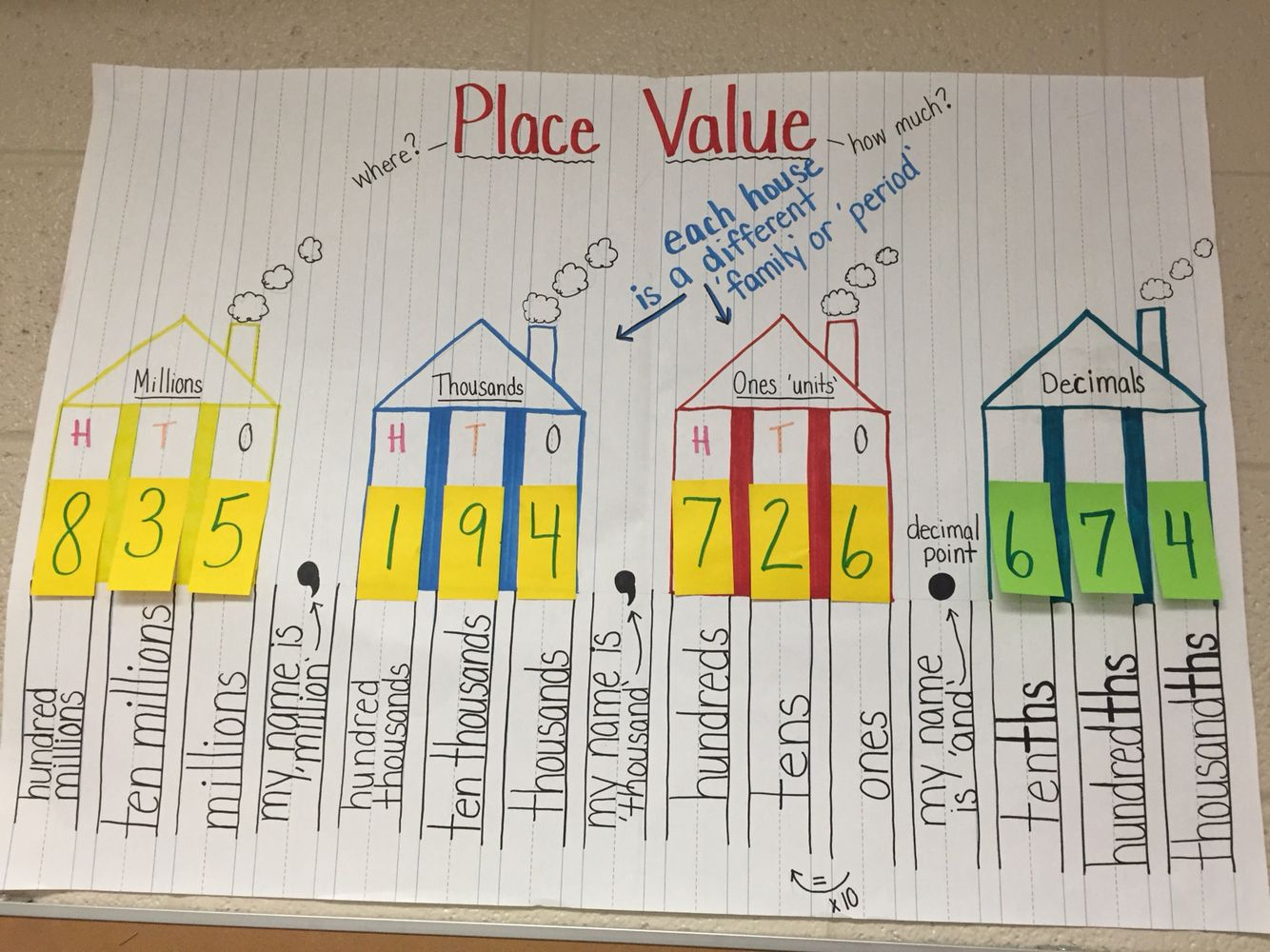 worksheet 4th Grade Place Value Chart place value to hundred millions including decimals mrs dobbs decimals