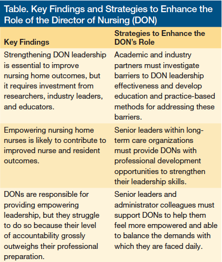Strengthening The Role Of The Director Of Nursing Don To