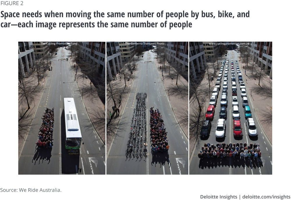 Space Needs When Moving The Same Number Of People By Bus Bike