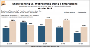 GfK-Smartphone-Showrooming-v-Webrooming-Oct2014