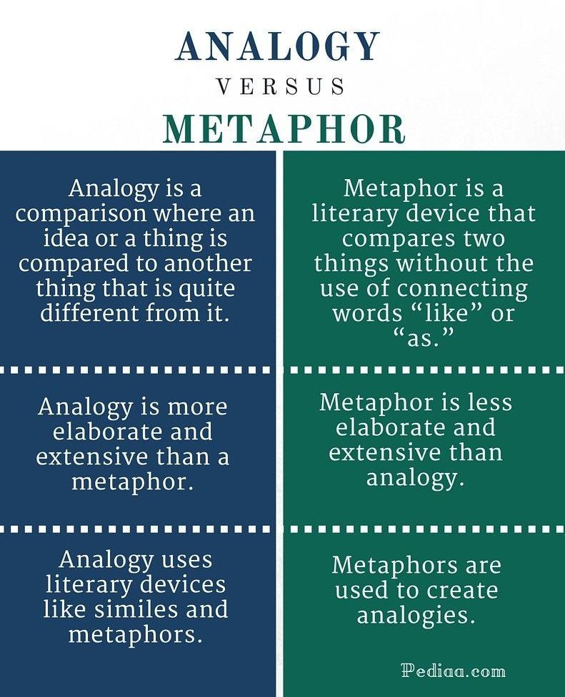 Analogy Vs Metaphors Destiny Quotes Words Psychology Programs