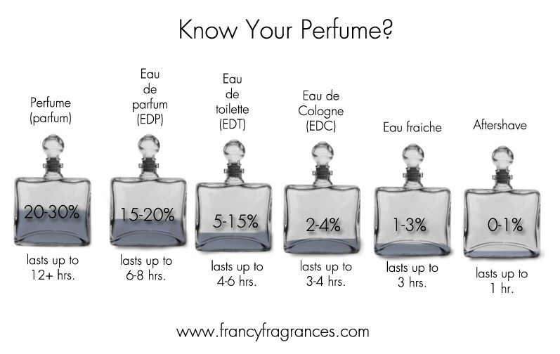 Know your perfume?