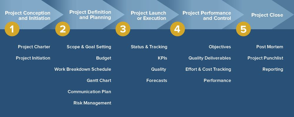Demystifying The 5 Phases Of Project Management Project Management Projects Management
