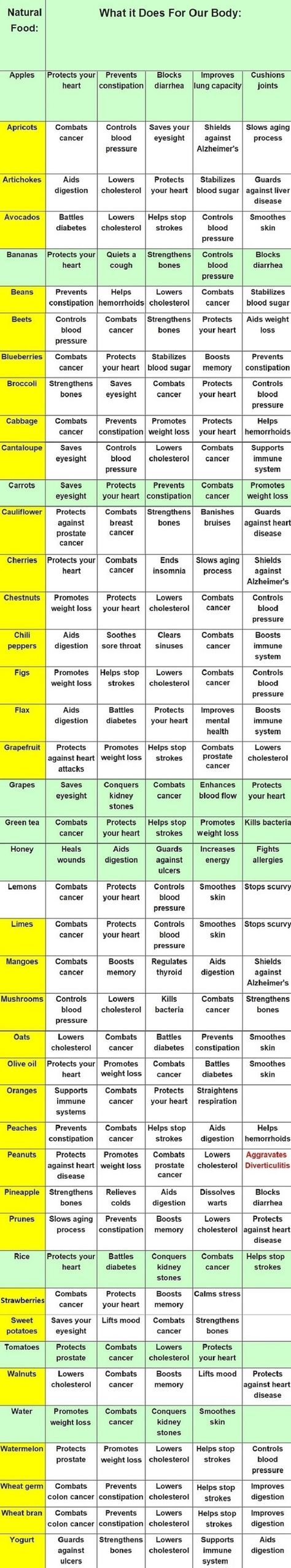 "A Guide to Foods and What They Are Good For. This will come in handy every time my husband says ""---- is really good for you right? What does it do?"""