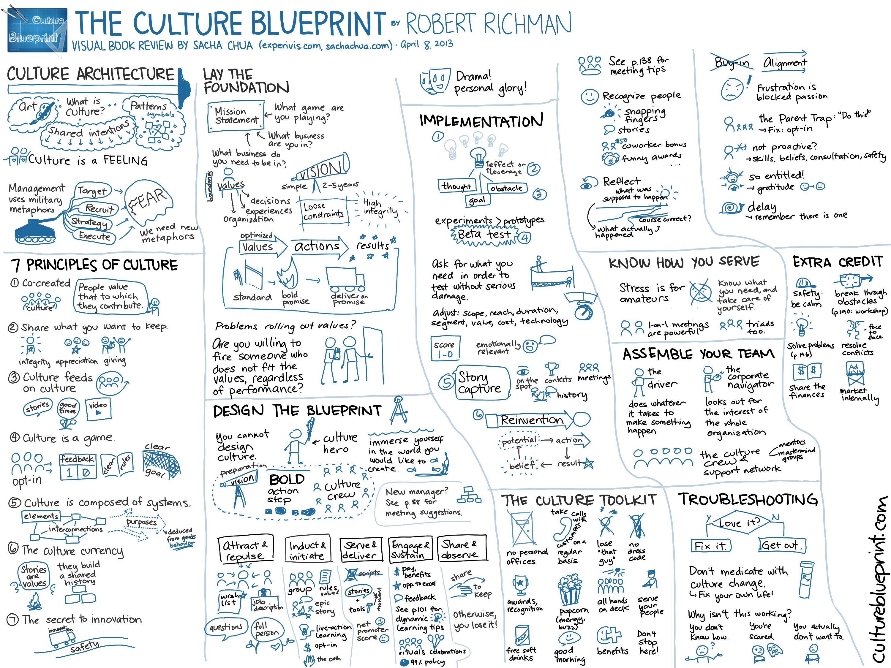 20130408 visual book review the culture blueprint robert richman 20130408 visual book review the culture blueprint robert richman malvernweather Gallery