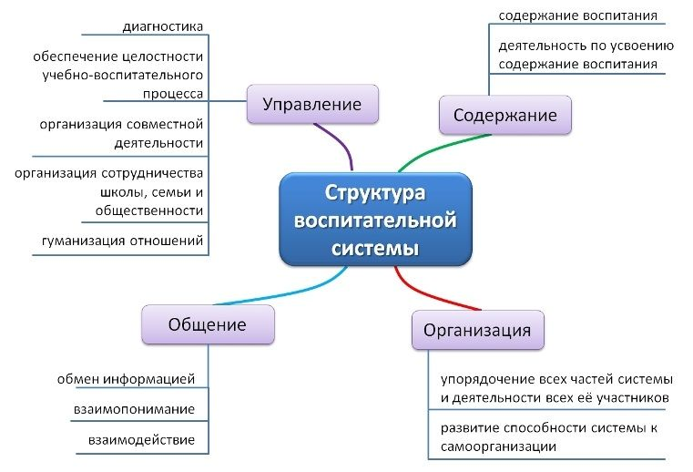 Теория воспитания - Сидоров С.В. Теоретическая педагогика