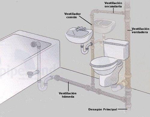 Ventilaci n del desag e del hogar construccion inf ventilacion ba os y desagues - Ventilacion para banos ...