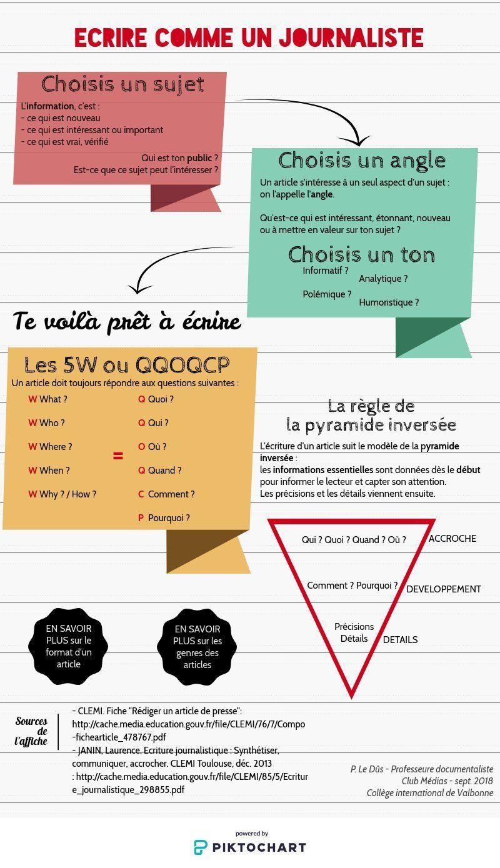 Ecriture journalistique Piktochart Visual Editor