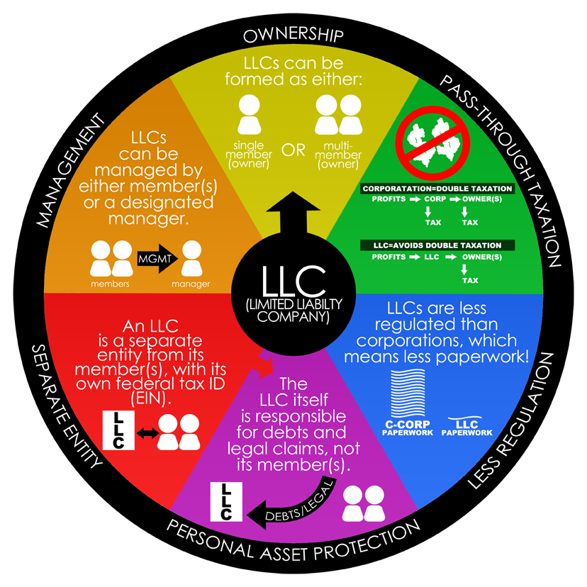 All about LLC's! What all all the benefits of forming an LLC?
