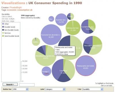 Compound bubble and pie chart data visualization Pinterest - bubble chart