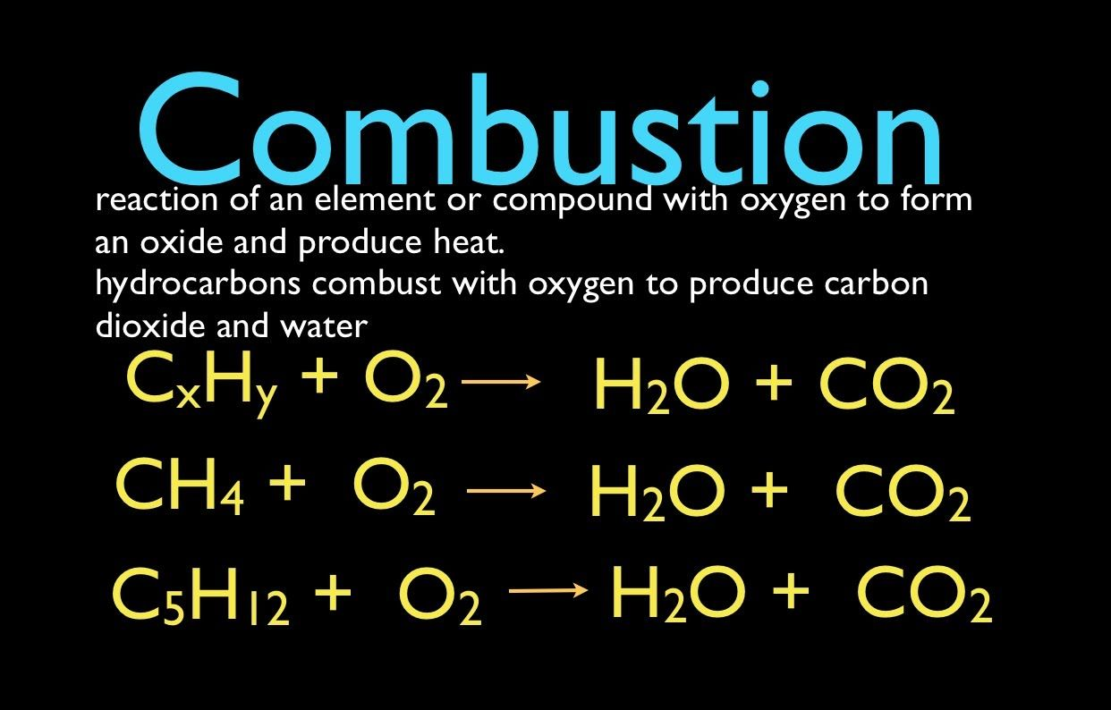 Combustion Reactions Module 5