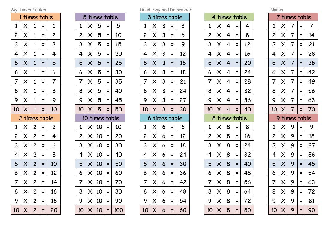 Printable Multiplication Table Chart 1 12 Free In 2020 Multiplication Chart Multiplication Chart Printable Printable Times Tables