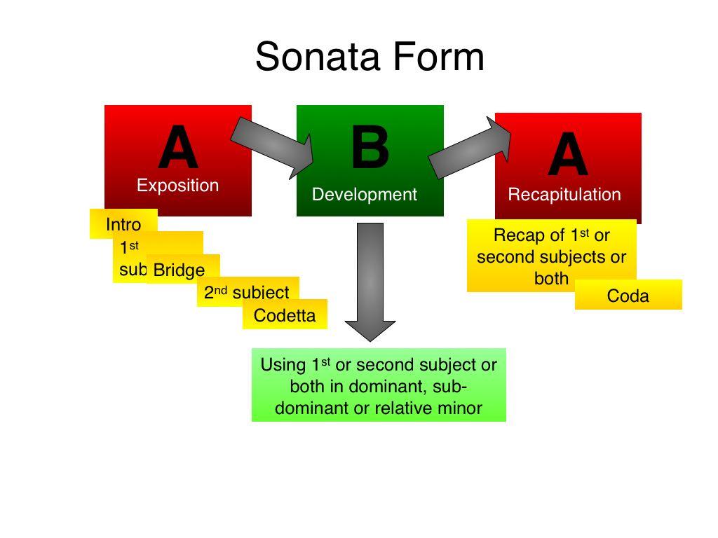 mozart 40th symphony sonata form | conceptual | pinterest sonata form diagram