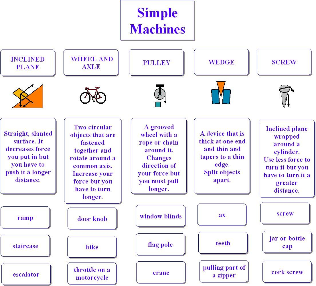 simple machines for kids – Work and Machines Worksheet