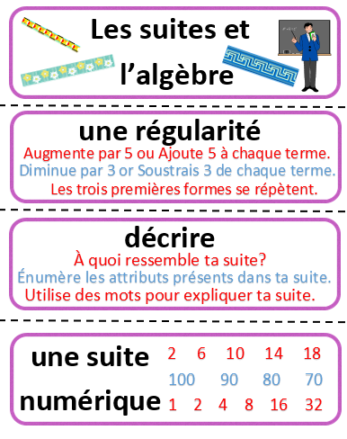 French math word wall labels patterning and algebra les suites french math word wall labels patterning and algebra les suites et lalgbre fandeluxe Choice Image