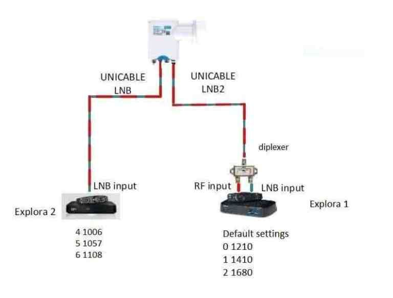 Most Dstv Decoders Xtraview Configuration With Slnb Or A Diplexer Electronics Basics 3 Network Configuration