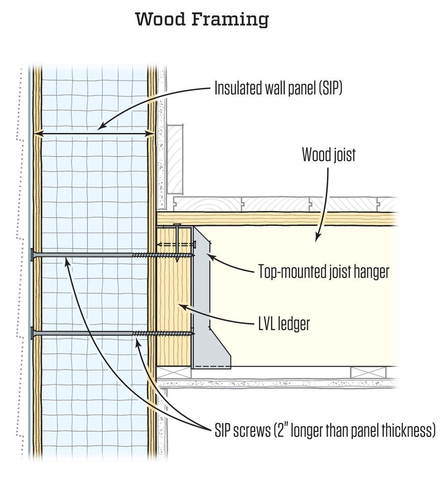 Attaching Floor Framing to SIPS | JLC Online | Alternative Materials ...