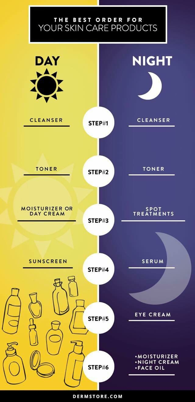 If You Re Wondering If It Matters What Order You Are Using Your Skin Care The Answer Is Yes Skin Care Routine Steps Night Skin Care Routine Aging Skin Care