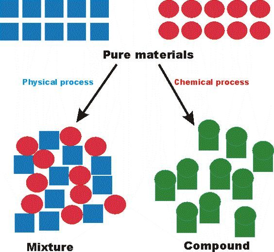 Mixtures and pure substances Grade 7 Science Pinterest - copy 6th grade periodic table activity