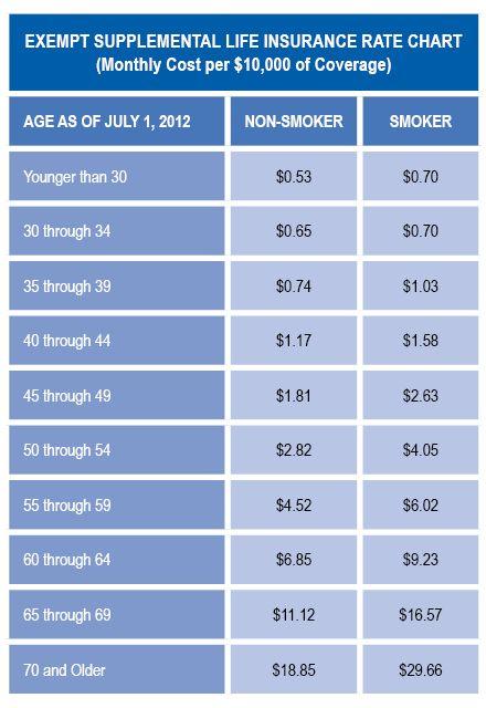 Life Insurance Cost Per 1000