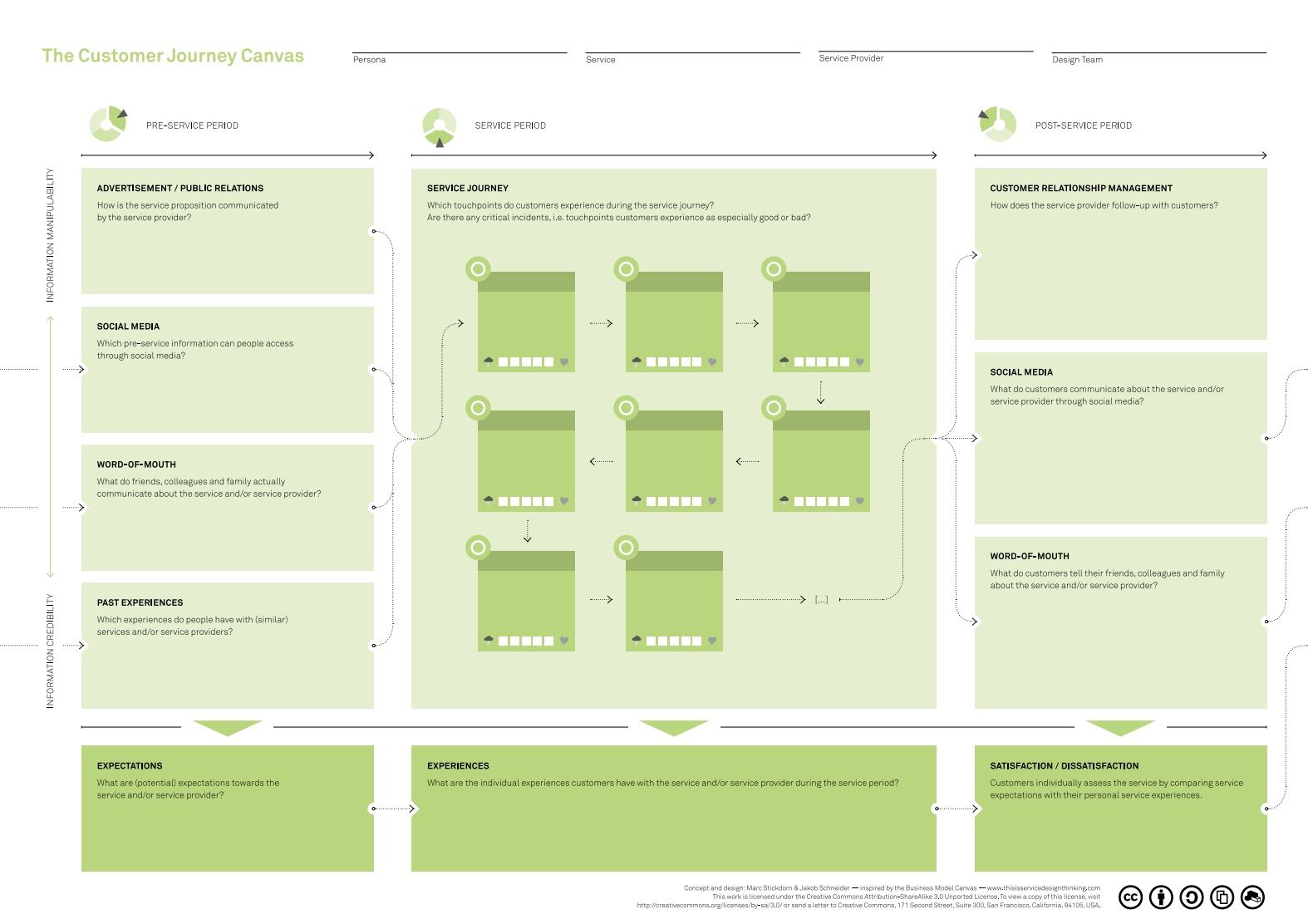 Customer Journey Canvas via This Is Service Design Thinking   Design on vision map, apple map, positioning map, customer experience, strategy map, experience map, social map, customer contact, search map, customer 360 view of architecture, customer collaboration, brand map,