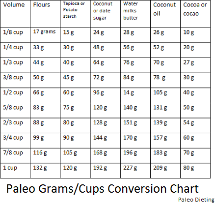 Handy Paleo Conversion Chart For Gramscups Paleo Recipes Paleo